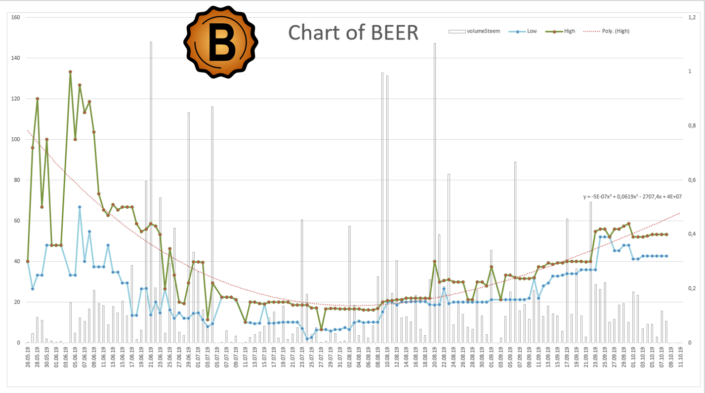 chart of BEER 20191008 221819.png