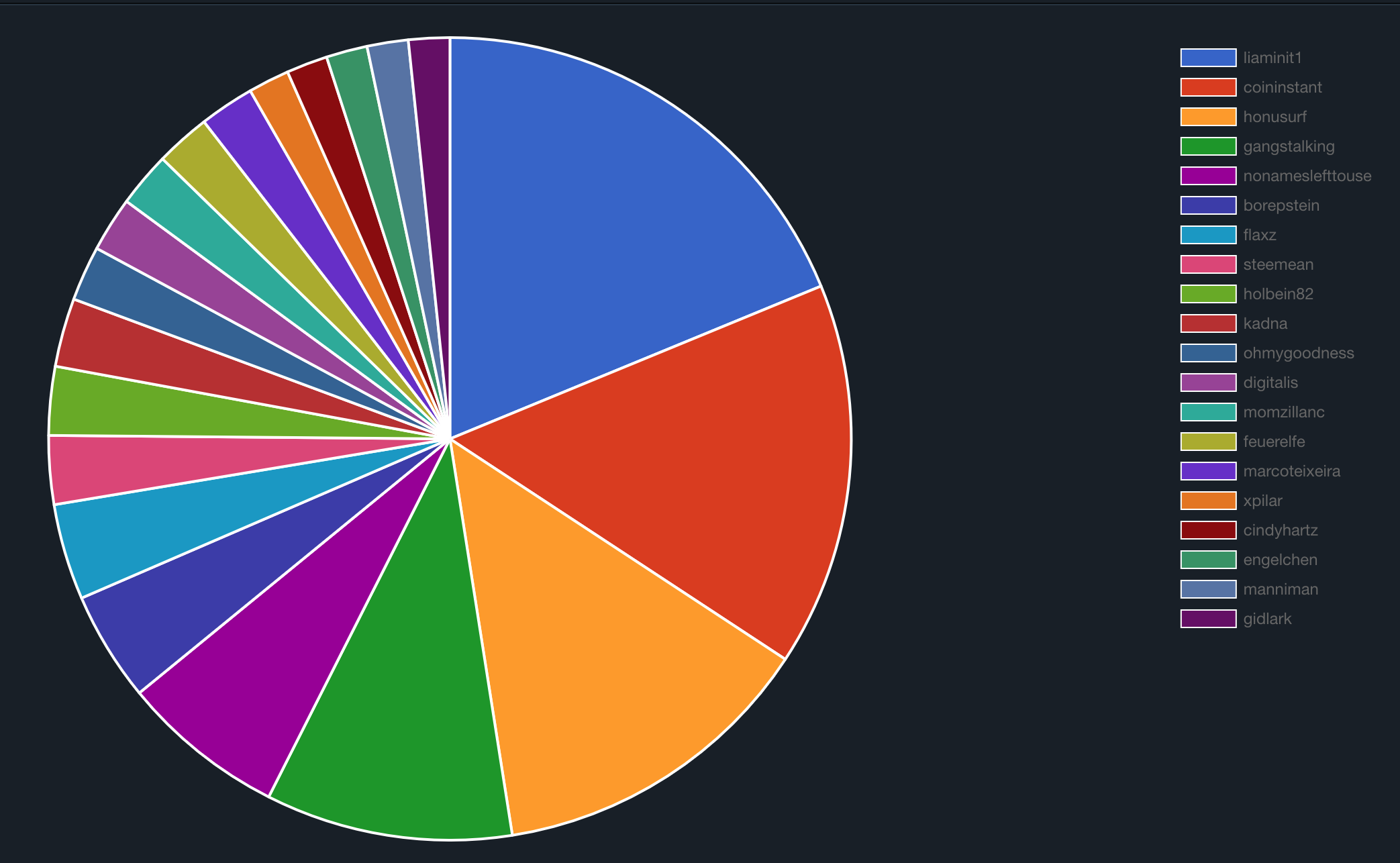 Votes Incomming from BEER Oct 2019.png