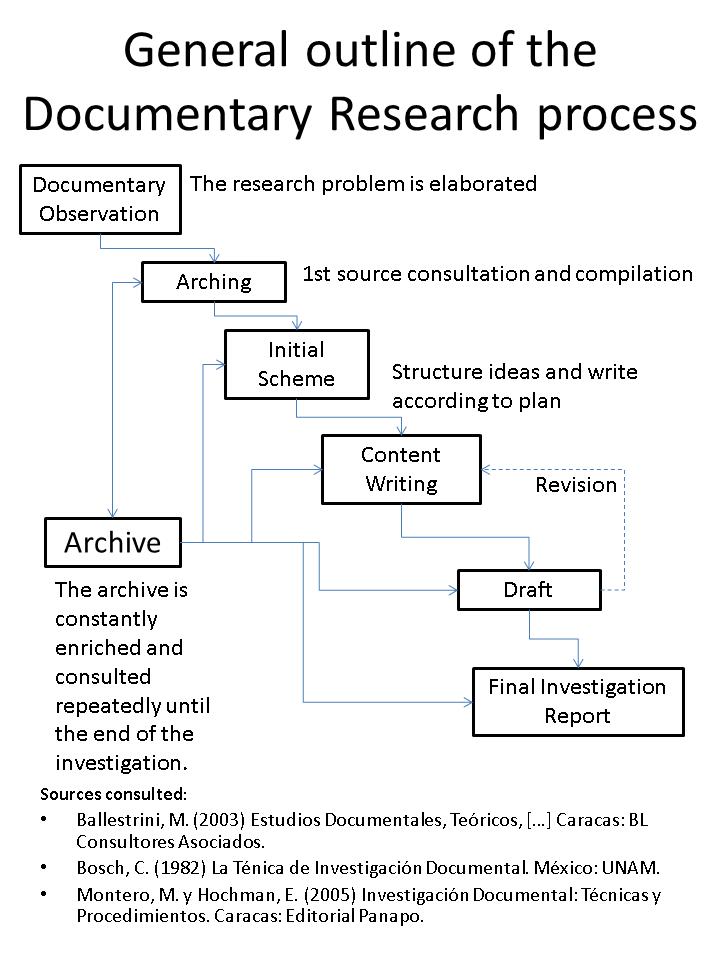 Esquema general de proceso de investigación Documental 2.png