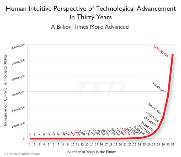 speedtechnologicaladvancement_30years.jpg